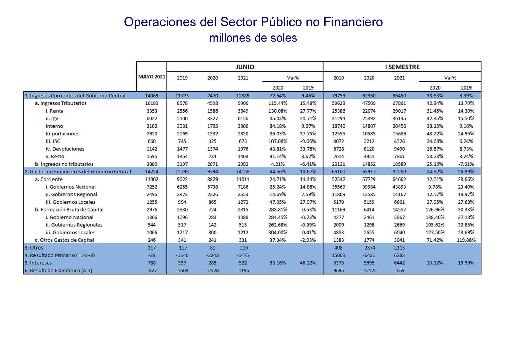 INKARIPERU | OPERACIONES DEL SECTOR PÚBLICO NO FINANCIERO