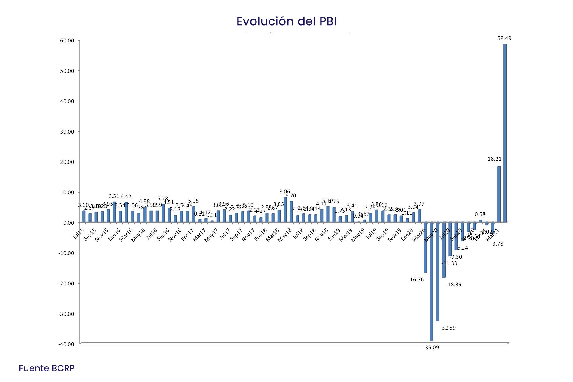 INKARIPERU   EVOLUCION DEL PBI 2015 - 2021