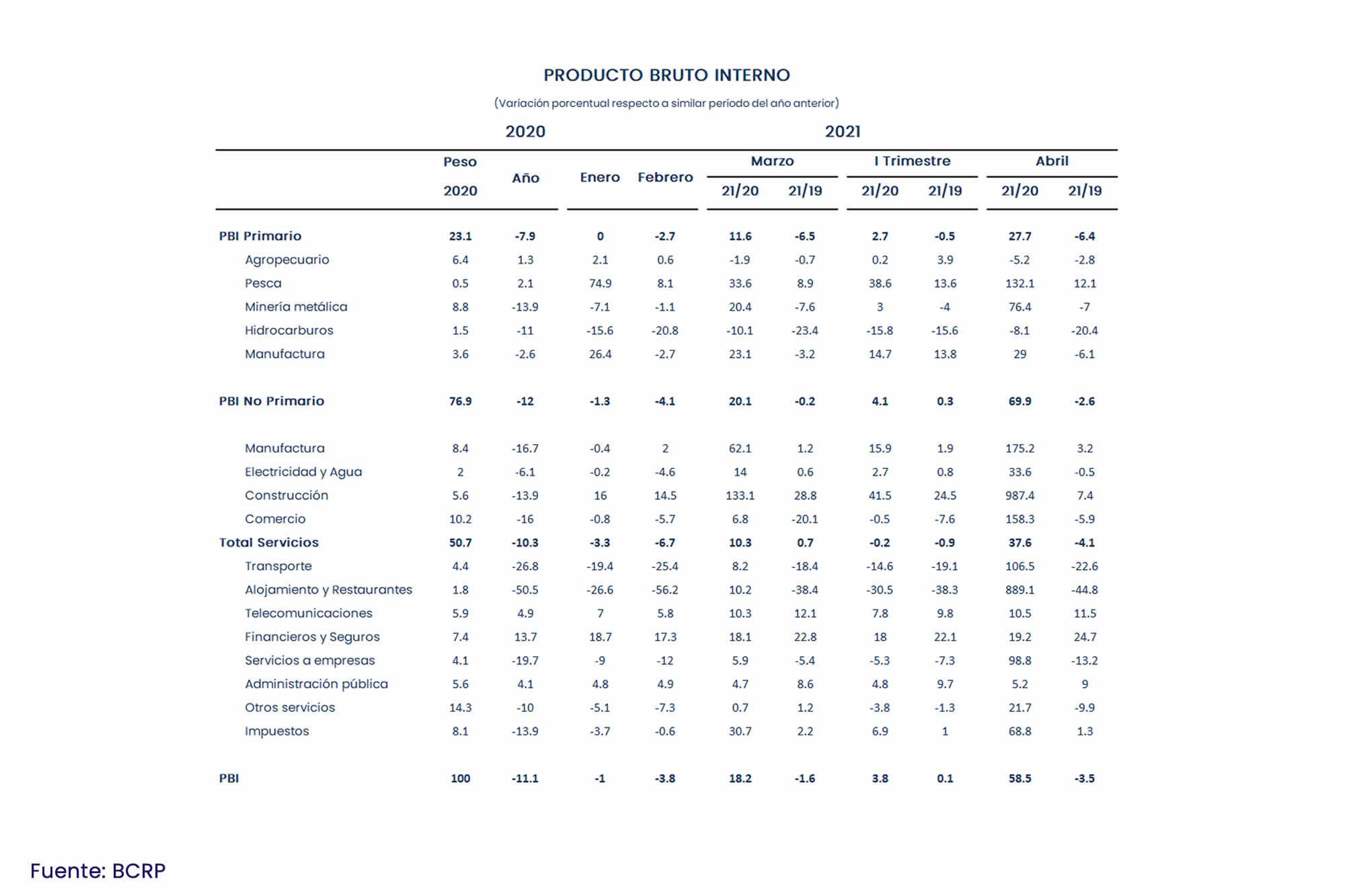 INKARIPERU   PBI POR SECTORES