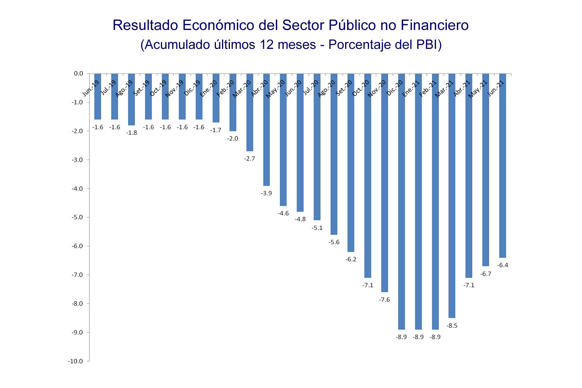 INKARIPERU | RESULTADO ECONOMICO DEL SECTOR PUBLICO NO FINANCIERO